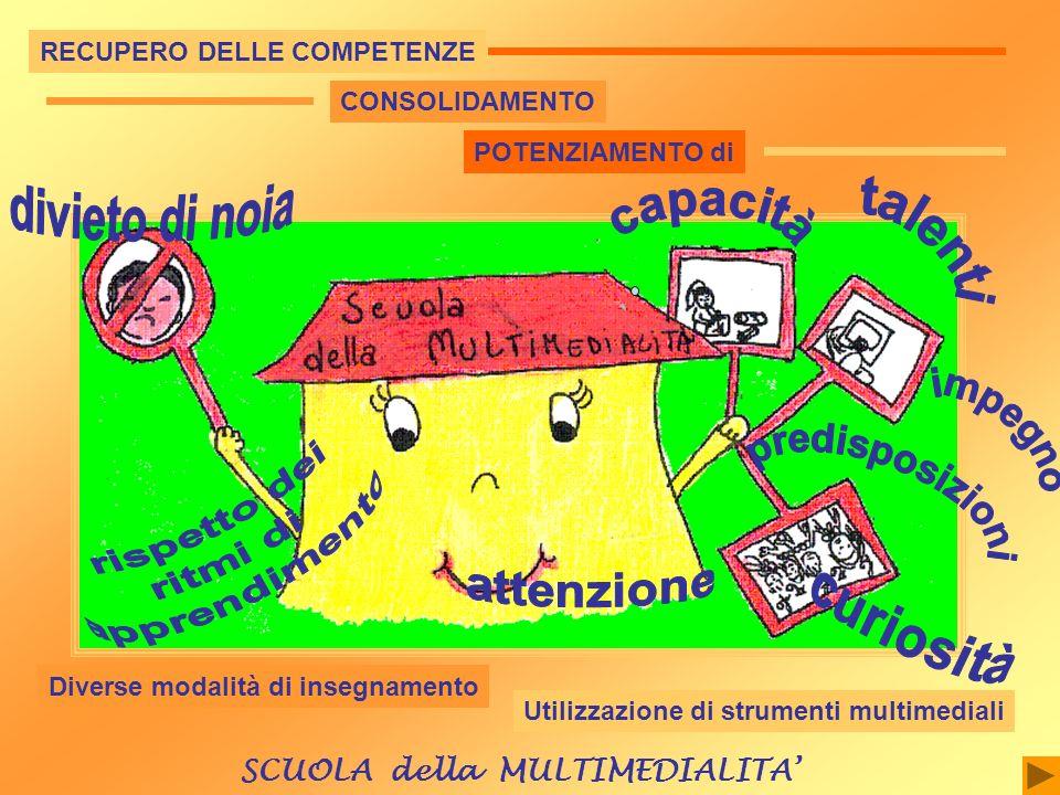 RECUPERO DELLE COMPETENZE CONSOLIDAMENTO POTENZIAMENTO di Diverse modalità di insegnamento Utilizzazione di strumenti multimediali SCUOLA della MULTIM