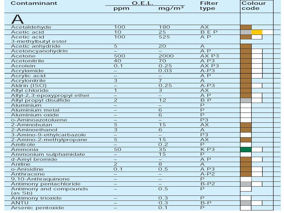 Gli APVR con filtro antigas TIPO A – vapori gas organici con p.eboll.>60° TIPO B – gas e vapori inorganici TIPO E – anidride solforosa e HCl Tipo K –