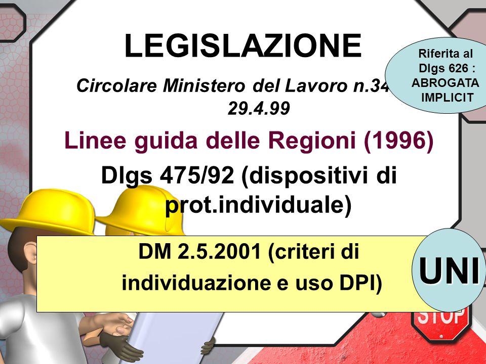 LEGISLAZIONE Circolare Ministero del Lavoro n.34 del 29.4.99 Linee guida delle Regioni (1996) Dlgs 475/92 (dispositivi di prot.individuale) DM 2.5.2001 (criteri di individuazione e uso DPI) Riferita al Dlgs 626 : ABROGATA IMPLICIT UNI