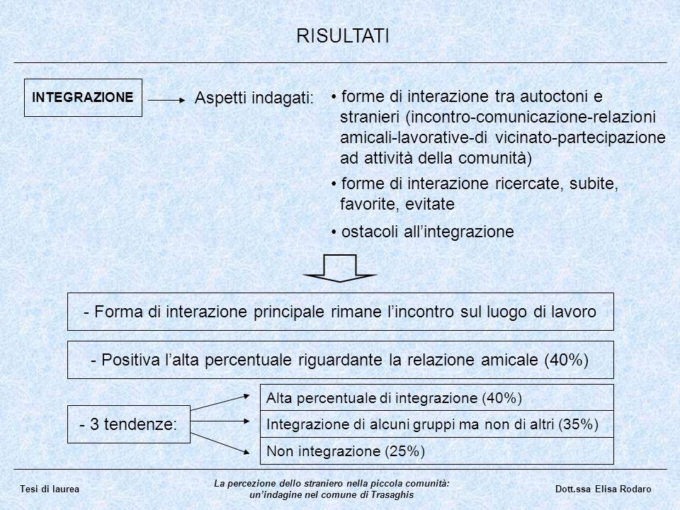 La percezione dello straniero nella piccola comunità: unindagine nel comune di Trasaghis Dott.ssa Elisa RodaroTesi di laurea RISULTATI INTEGRAZIONE As