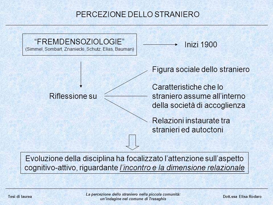 FREMDENSOZIOLOGIE (Simmel, Sombart, Znaniecki, Schutz, Elias, Bauman) Inizi 1900 Riflessione su Figura sociale dello straniero Caratteristiche che lo