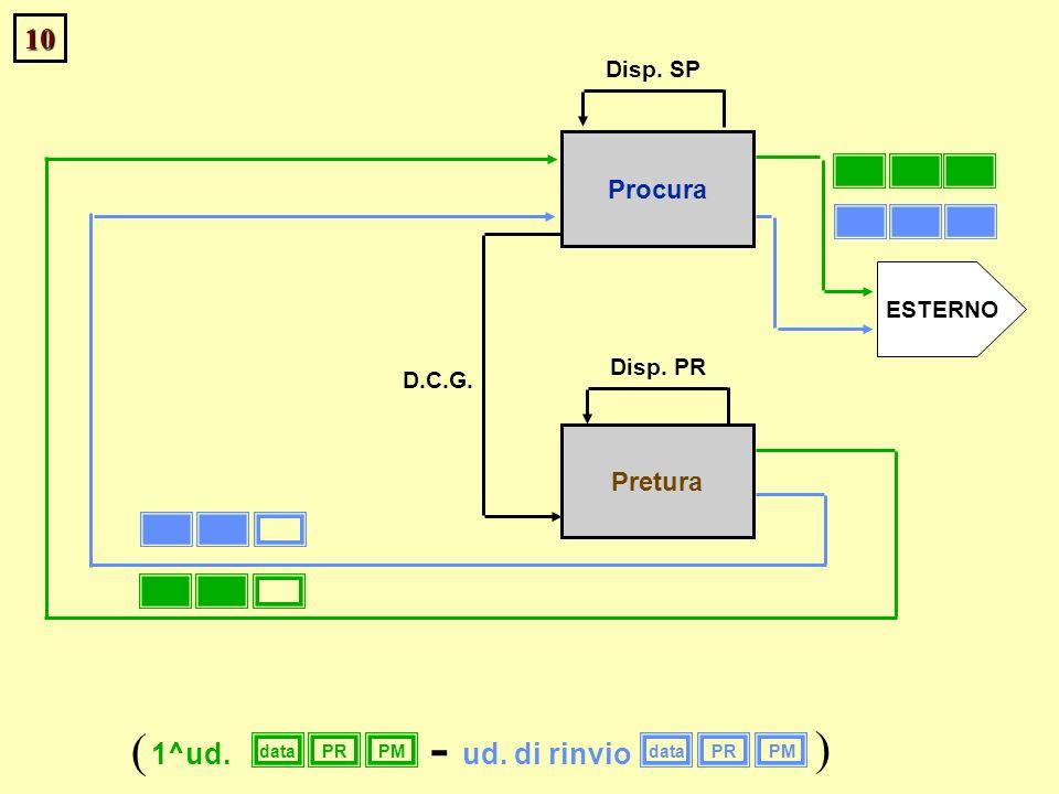 10 Procura Pretura Disp. PR ESTERNO Disp. SP dataPRPMdataPRPM 1^ud.ud. di rinvio ( ) - D.C.G.