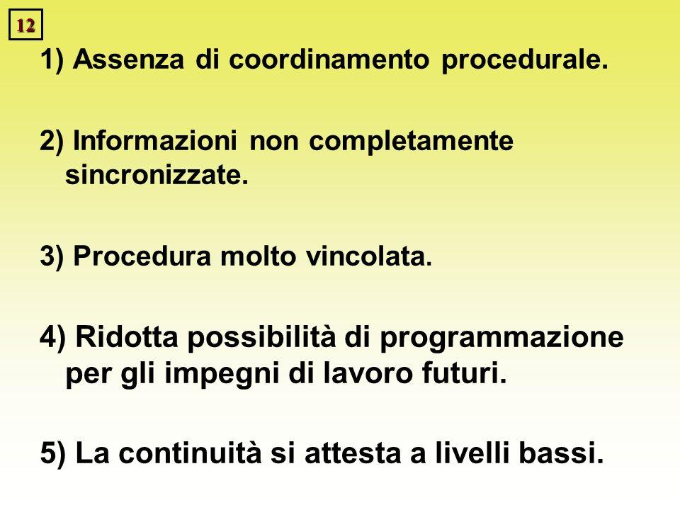 12 1) Assenza di coordinamento procedurale. 2) Informazioni non completamente sincronizzate. 3) Procedura molto vincolata. 4) Ridotta possibilità di p