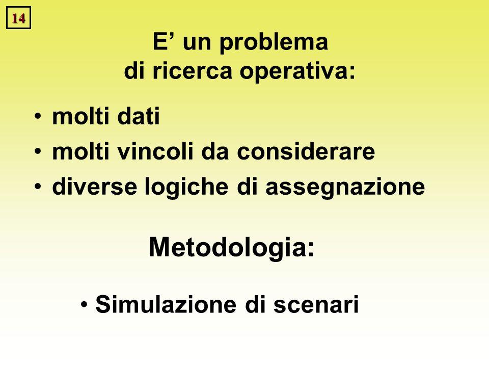 14 E un problema di ricerca operativa: molti dati molti vincoli da considerare diverse logiche di assegnazione Simulazione di scenari Metodologia: