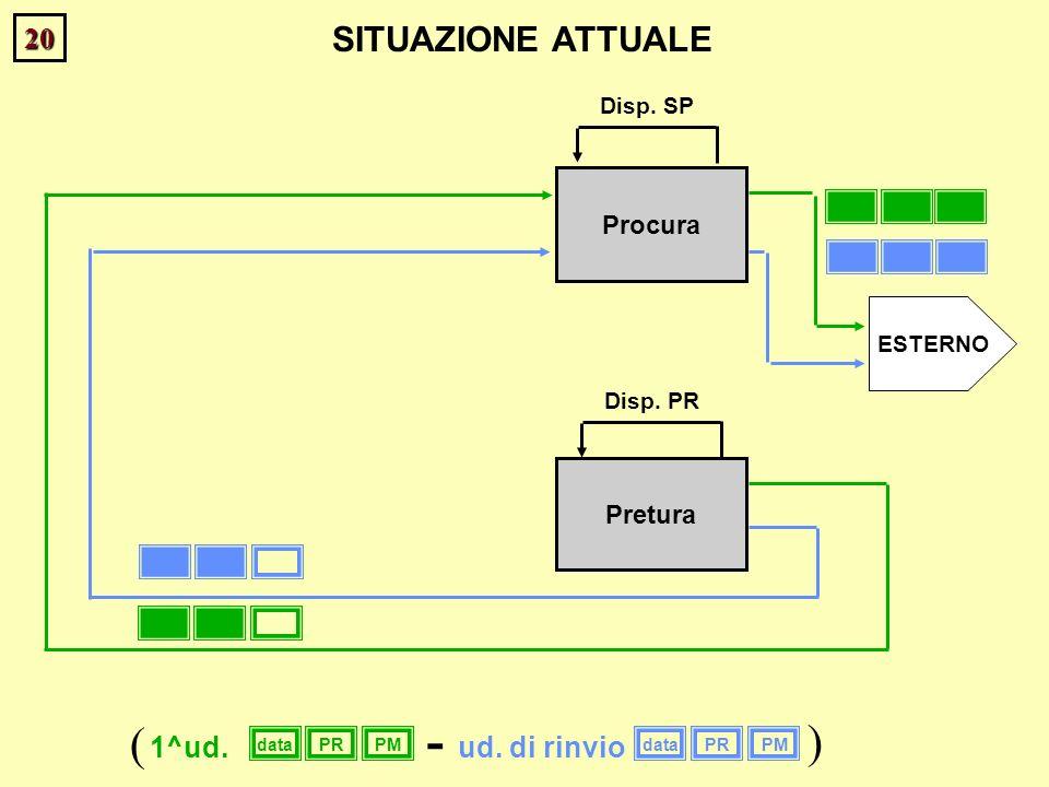 20 Procura Pretura Disp. PR ESTERNO SITUAZIONE ATTUALE Disp. SP dataPRPMdataPRPM 1^ud.ud. di rinvio ( ) -