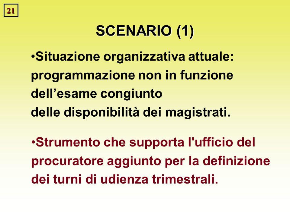 21 Situazione organizzativa attuale: programmazione non in funzione dellesame congiunto delle disponibilità dei magistrati. Strumento che supporta l'u