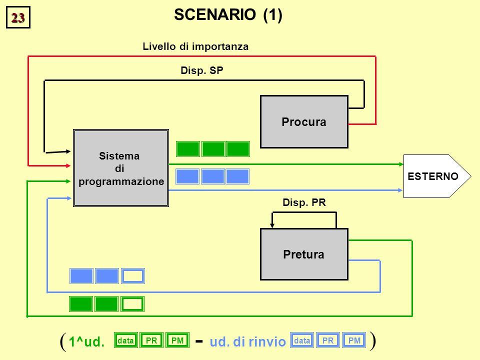 23 Procura Pretura Disp. SP Disp. PR ESTERNO SCENARIO (1) Livello di importanza Sistema di programmazione dataPRPMdataPRPM 1^ud.ud. di rinvio ( ) -