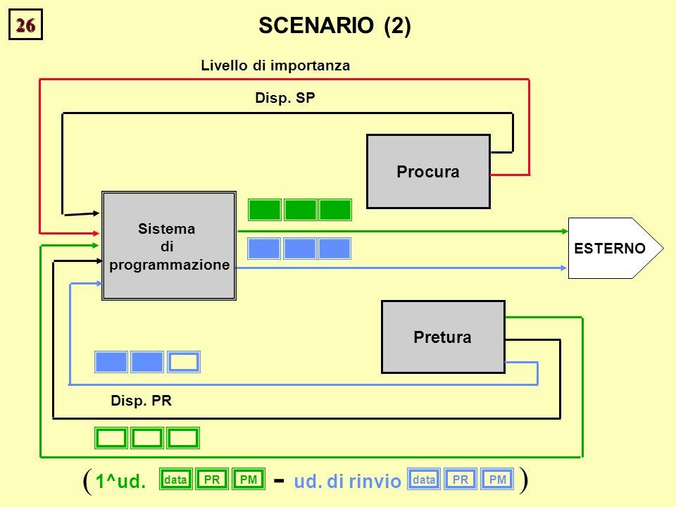 26 Procura Disp. SP ESTERNO SCENARIO (2) Livello di importanza Sistema di programmazione Pretura Disp. PR dataPRPMdataPRPM 1^ud.ud. di rinvio ( ) -