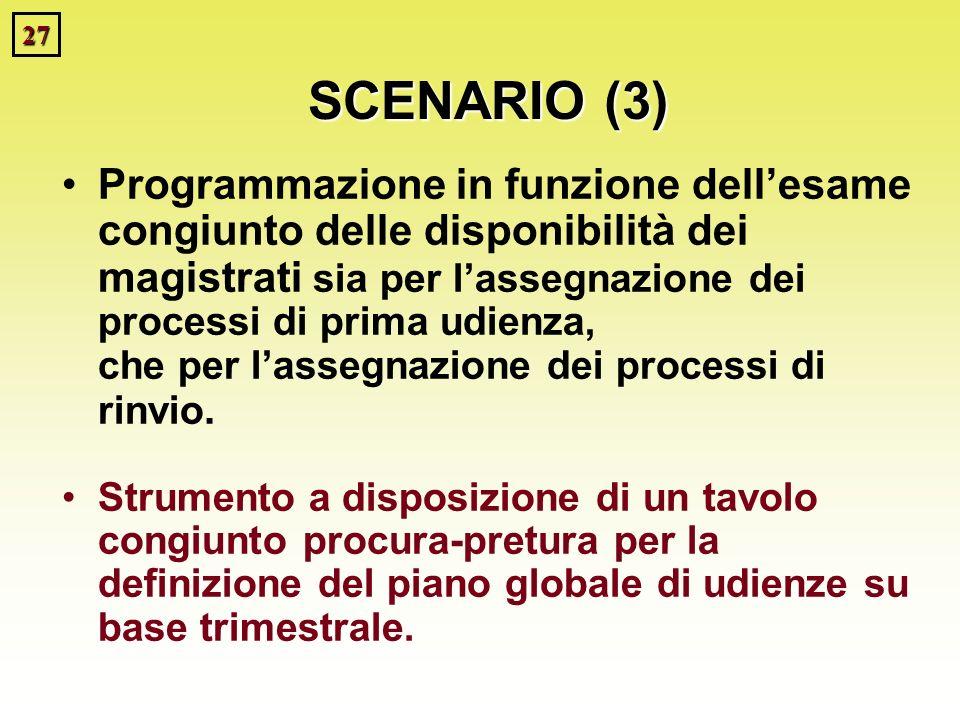 27 SCENARIO (3) Programmazione in funzione dellesame congiunto delle disponibilità dei magistrati sia per lassegnazione dei processi di prima udienza, che per lassegnazione dei processi di rinvio.
