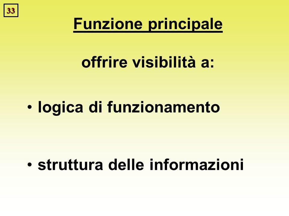 33 Funzione principale offrire visibilità a: logica di funzionamento struttura delle informazioni