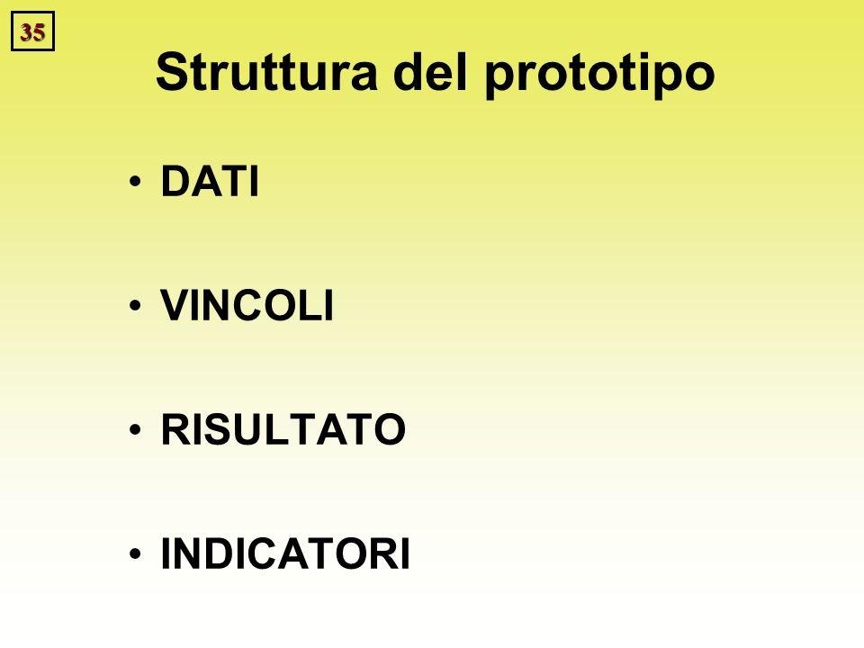 35 Struttura del prototipo DATI VINCOLI RISULTATO INDICATORI