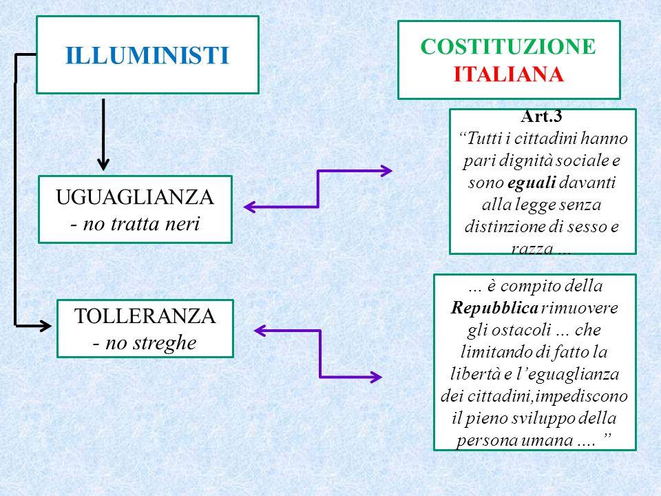 ILLUMINISTI UGUAGLIANZA - no tratta neri TOLLERANZA - no streghe COSTITUZIONE ITALIANA Art.3 Tutti i cittadini hanno pari dignità sociale e sono egual
