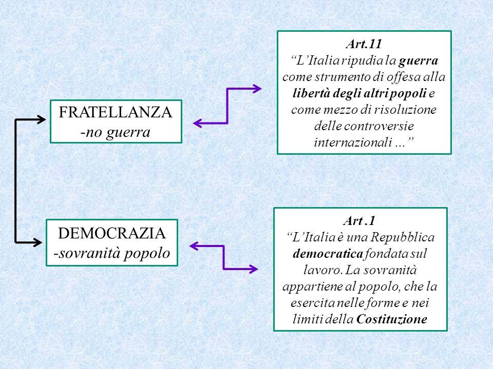 FRATELLANZA -no guerra DEMOCRAZIA -sovranità popolo Art.11 LItalia ripudia la guerra come strumento di offesa alla libertà degli altri popoli e come m