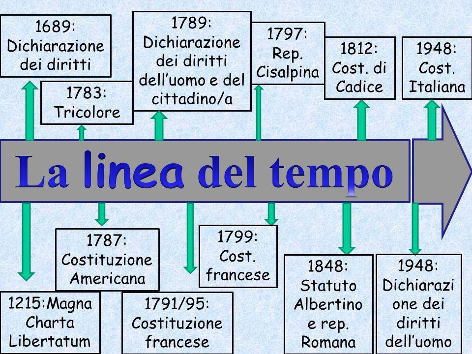 1215:Magna Charta Libertatum 1689: Dichiarazione dei diritti 1787: Costituzione Americana 1789: Dichiarazione dei diritti delluomo e del cittadino/a 1