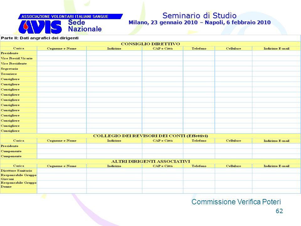 62 Seminario di Studio Milano, 23 gennaio 2010 – Napoli, 6 febbraio 2010 Sede Nazionale Commissione Verifica Poteri [