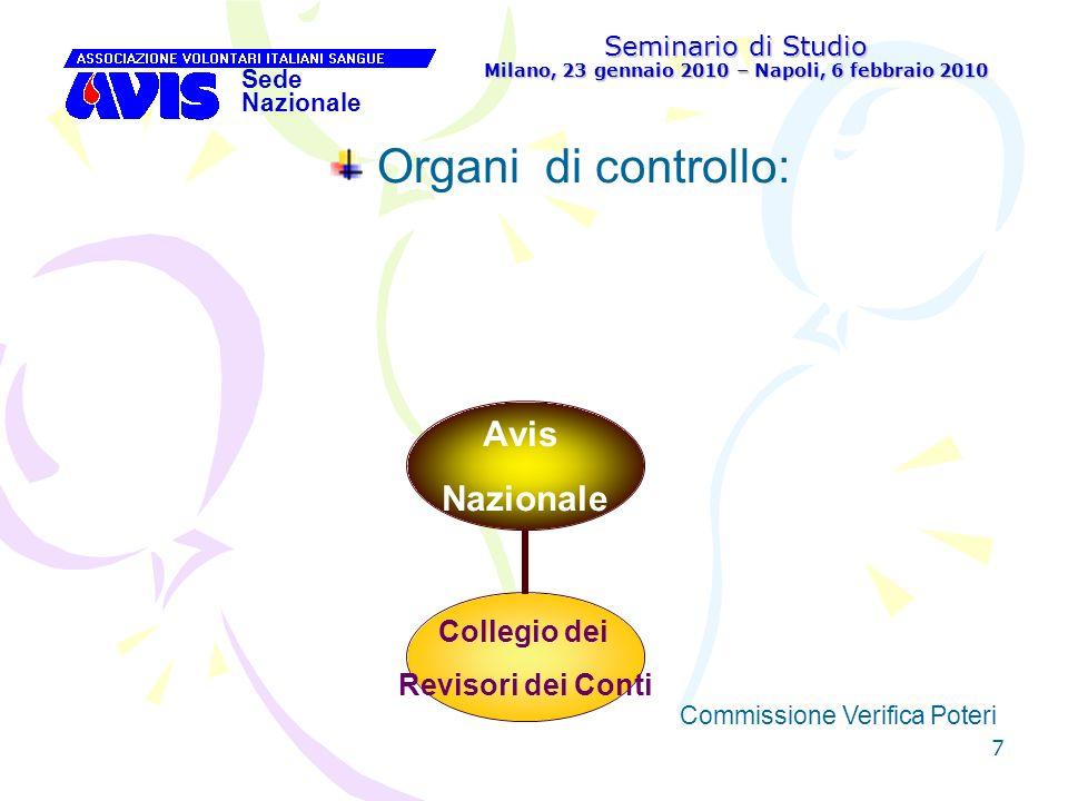 8 Seminario di Studio Milano, 23 gennaio 2010 – Napoli, 6 febbraio 2010 Sede Nazionale Commissione Verifica Poteri Organi di giurisdizione : Avis Nazionale Collegio Nazionale dei Probiviri Giurì Nazionale
