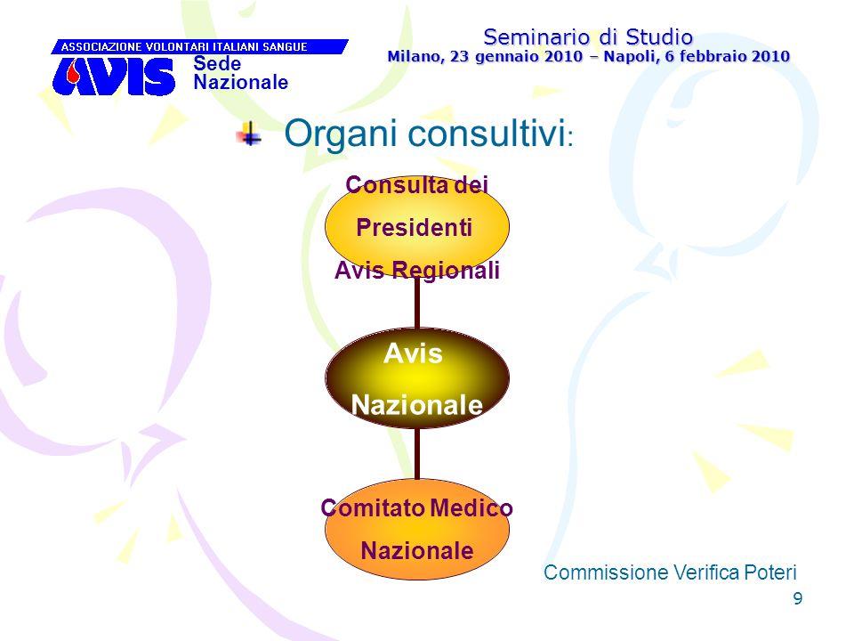 40 Seminario di Studio Milano, 23 gennaio 2010 – Napoli, 6 febbraio 2010 Sede Nazionale Commissione Verifica Poteri [ Compiti della Commissione Verifica Poteri dellAvis Regionale: 5.