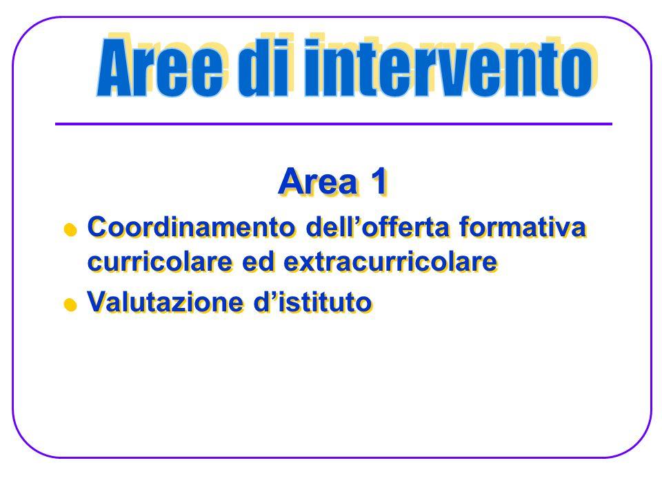 Area 1 Coordinamento dellofferta formativa curricolare ed extracurricolare Valutazione distituto Area 1 Coordinamento dellofferta formativa curricolare ed extracurricolare Valutazione distituto