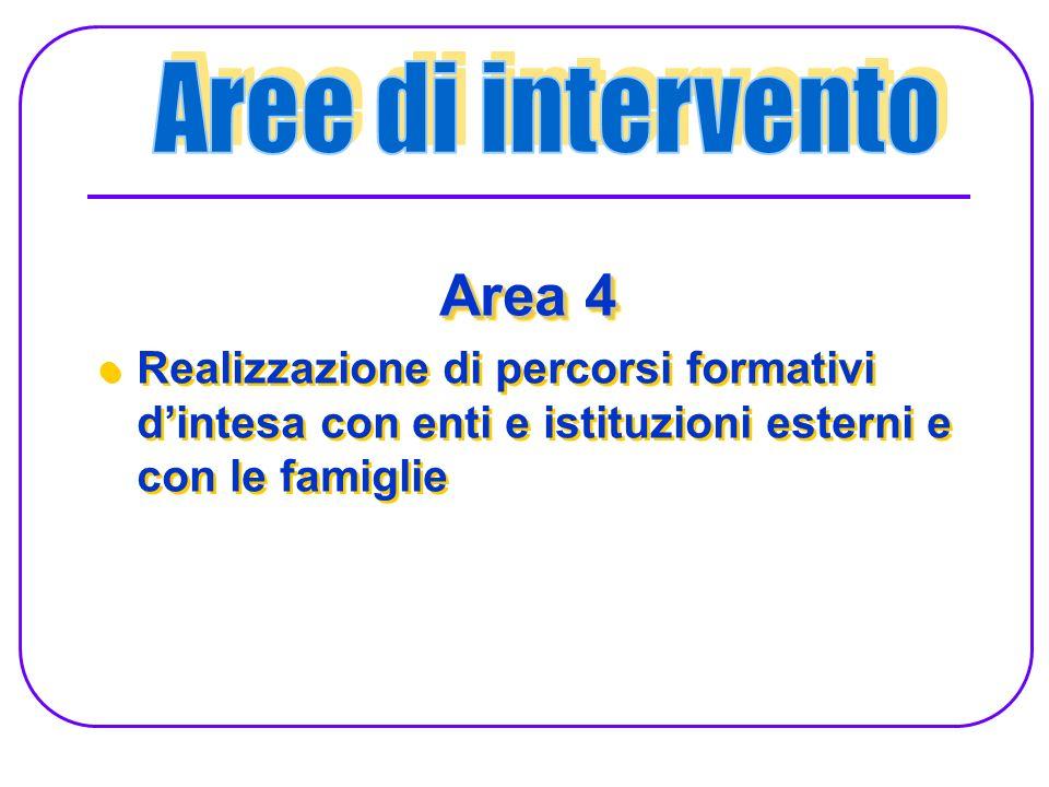 Area 4 Realizzazione di percorsi formativi dintesa con enti e istituzioni esterni e con le famiglie Area 4 Realizzazione di percorsi formativi dintesa con enti e istituzioni esterni e con le famiglie