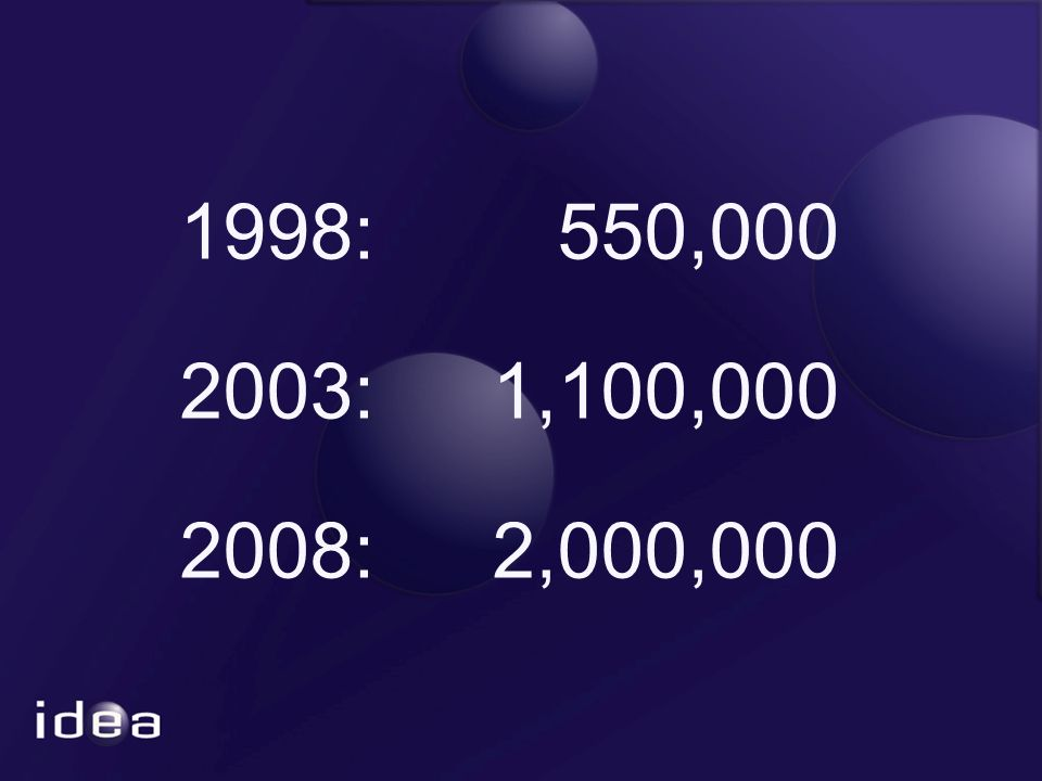 1998: 550,000 2003: 1,100,000 2008: 2,000,000