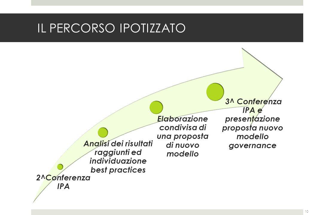 IL PERCORSO IPOTIZZATO 10 2^Conferenza IPA Analisi dei risultati raggiunti ed individuazione best practices Elaborazione condivisa di una proposta di nuovo modello 3^ Conferenza IPA e presentazione proposta nuovo modello governance