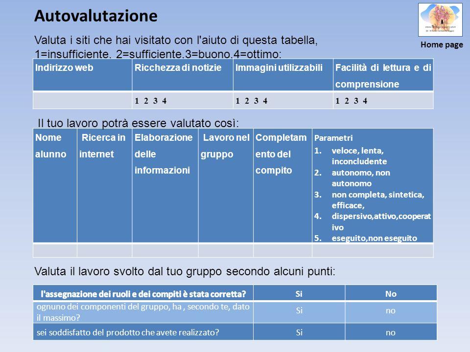 Autovalutazione Valuta i siti che hai visitato con l'aiuto di questa tabella, 1=insufficiente, 2=sufficiente,3=buono,4=ottimo: Indirizzo webRicchezza