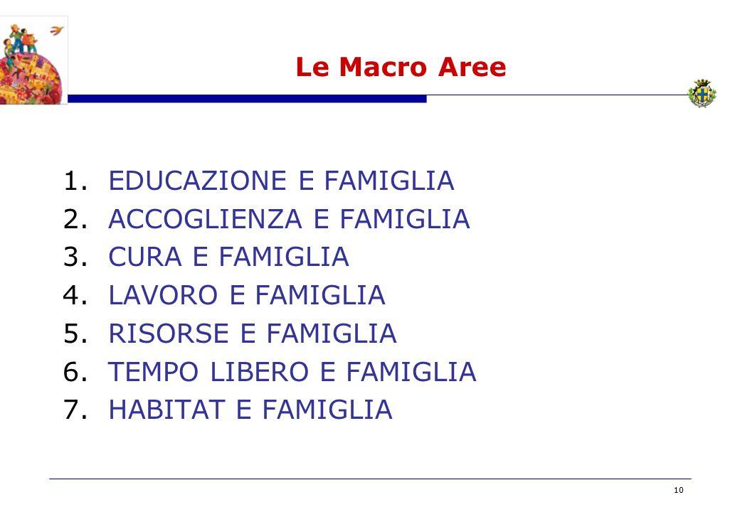 BOZZA 10 Le Macro Aree 1.EDUCAZIONE E FAMIGLIA 2.ACCOGLIENZA E FAMIGLIA 3.CURA E FAMIGLIA 4.LAVORO E FAMIGLIA 5.RISORSE E FAMIGLIA 6.TEMPO LIBERO E FAMIGLIA 7.HABITAT E FAMIGLIA