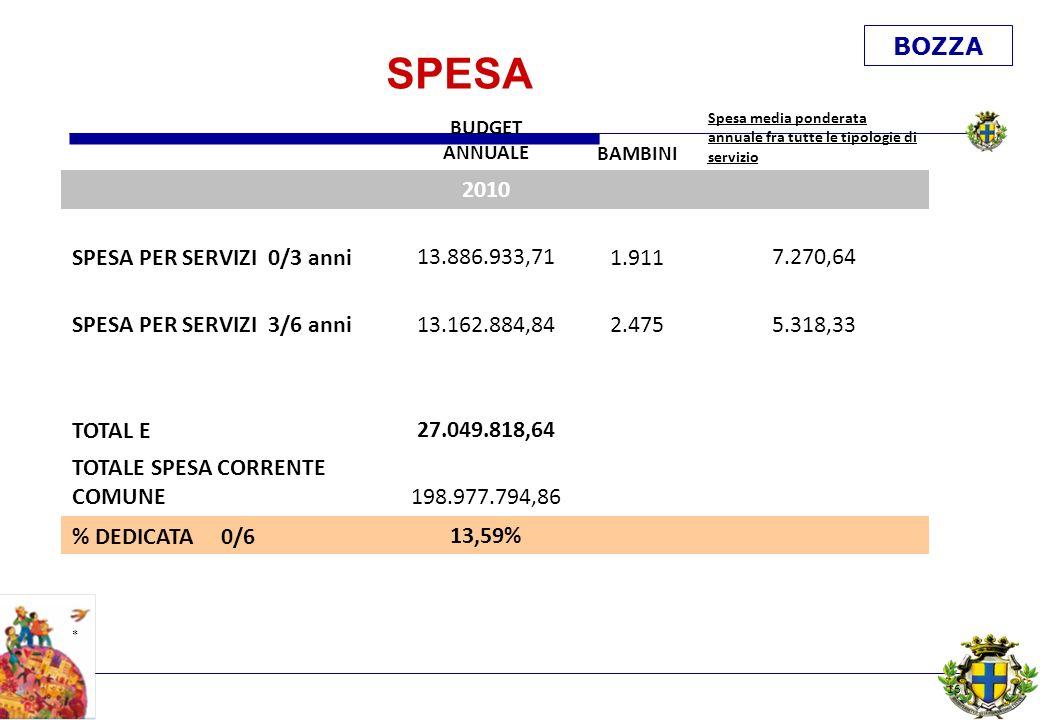 BOZZA SPESA BUDGET ANNUALEBAMBINI Spesa media ponderata annuale fra tutte le tipologie di servizio 2010 SPESA PER SERVIZI 0/3 anni 13.886.933,711.911 7.270,64 SPESA PER SERVIZI 3/6 anni 13.162.884,842.475 5.318,33 TOTAL E 27.049.818,64 TOTALE SPESA CORRENTE COMUNE 198.977.794,86 % DEDICATA 0/613,59% * 16