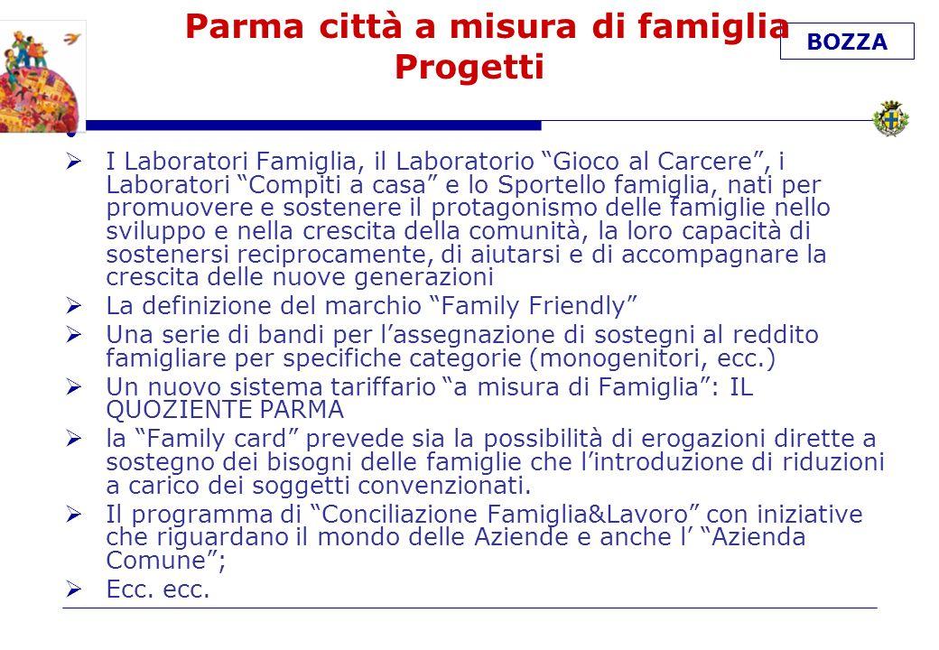 BOZZA Parma città a misura di famiglia Progetti I Laboratori Famiglia, il Laboratorio Gioco al Carcere, i Laboratori Compiti a casa e lo Sportello famiglia, nati per promuovere e sostenere il protagonismo delle famiglie nello sviluppo e nella crescita della comunità, la loro capacità di sostenersi reciprocamente, di aiutarsi e di accompagnare la crescita delle nuove generazioni La definizione del marchio Family Friendly Una serie di bandi per lassegnazione di sostegni al reddito famigliare per specifiche categorie (monogenitori, ecc.) Un nuovo sistema tariffario a misura di Famiglia: IL QUOZIENTE PARMA la Family card prevede sia la possibilità di erogazioni dirette a sostegno dei bisogni delle famiglie che lintroduzione di riduzioni a carico dei soggetti convenzionati.