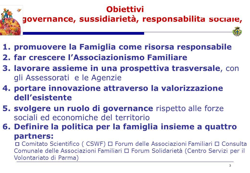 BOZZA 33 Obiettivi … governance, sussidiarietà, responsabilità sociale, 1.promuovere la Famiglia come risorsa responsabile 2.far crescere lAssociazionismo Familiare 3.lavorare assieme in una prospettiva trasversale, con gli Assessorati e le Agenzie 4.portare innovazione attraverso la valorizzazione dellesistente 5.svolgere un ruolo di governance rispetto alle forze sociali ed economiche del territorio 6.Definire la politica per la famiglia insieme a quattro partners: Comitato Scientifico ( CSWF) Forum delle Associazioni Familiari Consulta Comunale delle Associazioni Familiari Forum Solidarietà (Centro Servizi per il Volontariato di Parma)