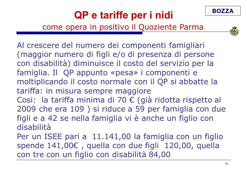 BOZZA QP e tariffe per i nidi come opera in positivo il Quoziente Parma Al crescere del numero dei componenti famigliari (maggior numero di figli e/o di presenza di persone con disabilità) diminuisce il costo del servizio per la famiglia.