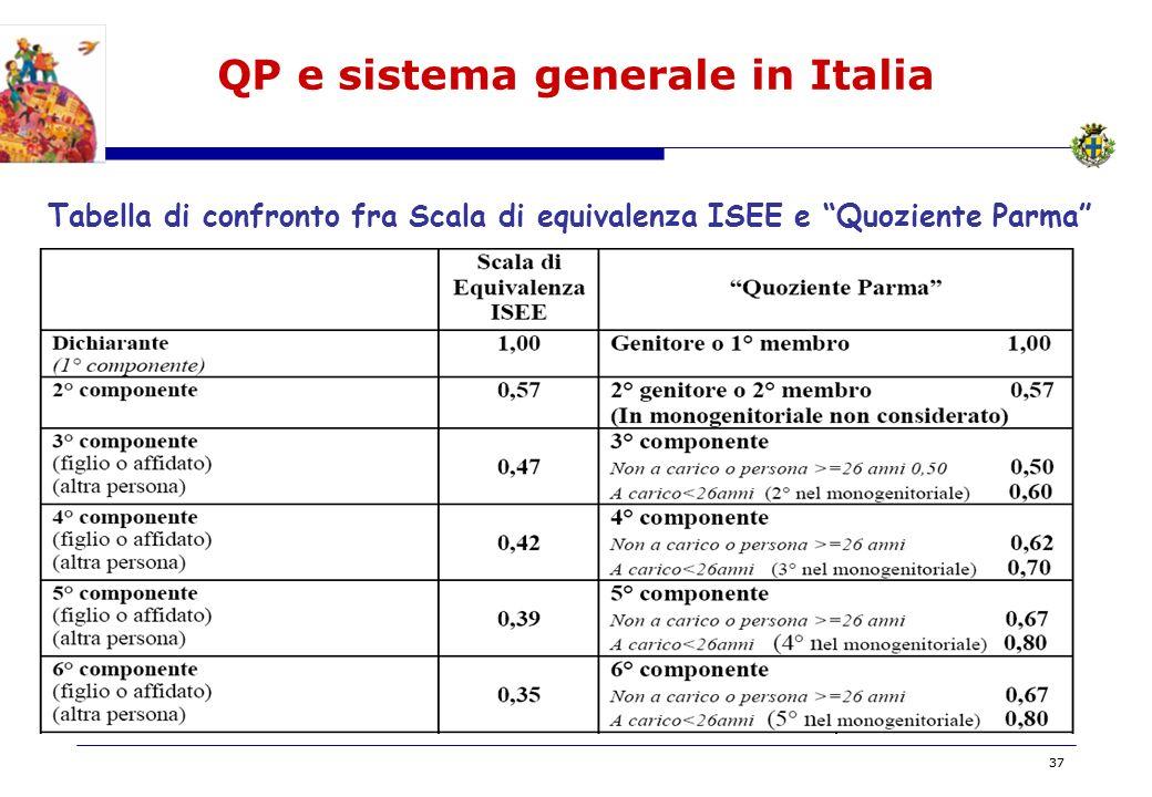 BOZZA 37 QP e sistema generale in Italia Tabella di confronto fra Scala di equivalenza ISEE e Quoziente Parma