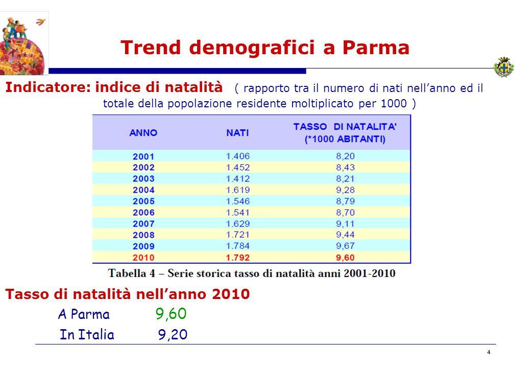 BOZZA 44 Trend demografici a Parma Indicatore: indice di natalità ( rapporto tra il numero di nati nellanno ed il totale della popolazione residente moltiplicato per 1000 ) Tasso di natalità nellanno 2010 A Parma 9,60 In Italia9,20