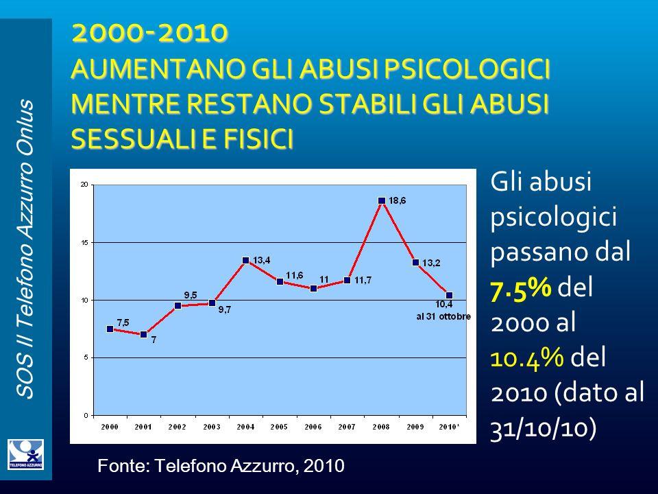 SOS Il Telefono Azzurro Onlus 2000-2010 AUMENTANO GLI ABUSI PSICOLOGICI MENTRE RESTANO STABILI GLI ABUSI SESSUALI E FISICI Gli abusi psicologici passa