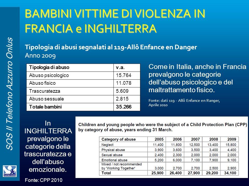 SOS Il Telefono Azzurro Onlus Tipologia di abusi segnalati al 119-Allô Enfance en Danger Anno 2009 Tipologia di abusov.a. Abuso psicologico15.764 Abus