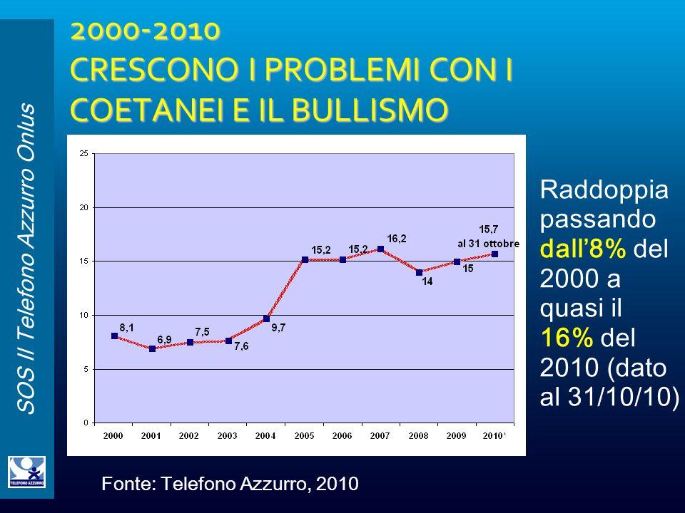 SOS Il Telefono Azzurro Onlus 2000-2010 CRESCONO I PROBLEMI CON I COETANEI E IL BULLISMO Raddoppia passando dall8% del 2000 a quasi il 16% del 2010 (d