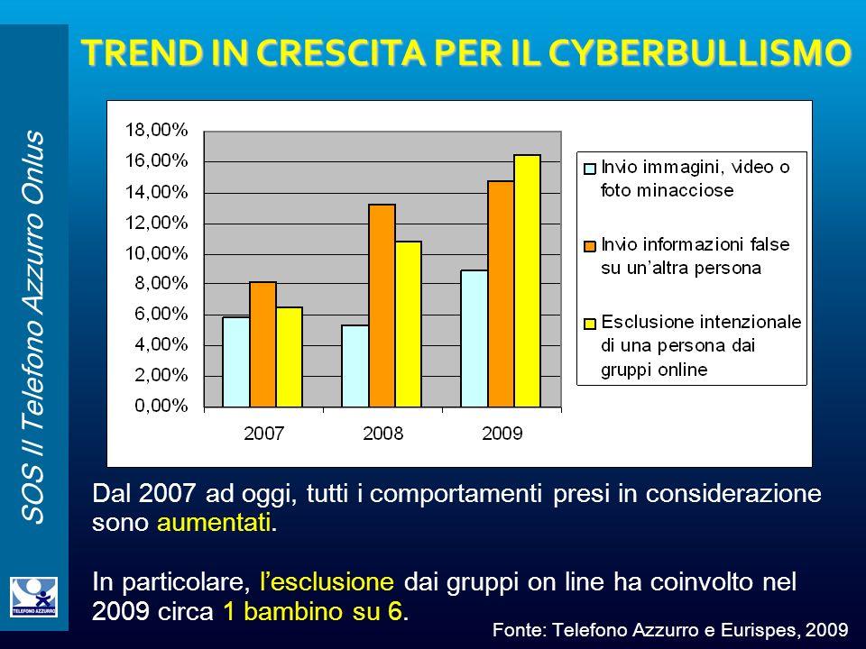 SOS Il Telefono Azzurro Onlus TREND IN CRESCITA PER IL CYBERBULLISMO Dal 2007 ad oggi, tutti i comportamenti presi in considerazione sono aumentati. I