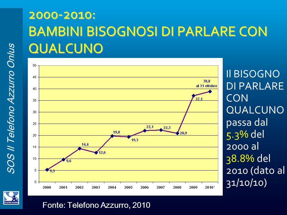 SOS Il Telefono Azzurro Onlus 2000-2010: BAMBINI BISOGNOSI DI PARLARE CON QUALCUNO Il BISOGNO DI PARLARE CON QUALCUNO passa dal 5.3% del 2000 al 38.8%