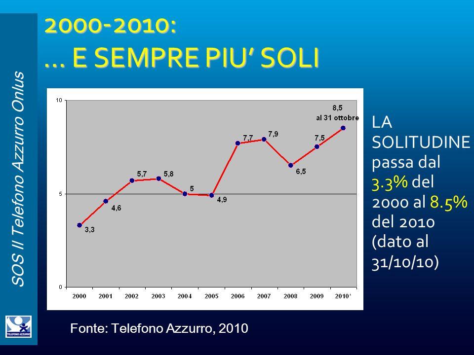 SOS Il Telefono Azzurro Onlus 2000-2010: … E SEMPRE PIU SOLI LA SOLITUDINE passa dal 3.3% del 2000 al 8.5% del 2010 (dato al 31/10/10) Fonte: Telefono