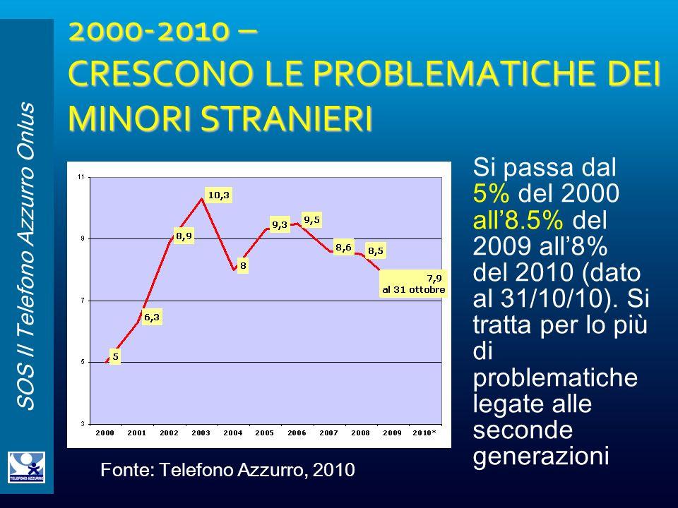 SOS Il Telefono Azzurro Onlus 2000-2010 – CRESCONO LE PROBLEMATICHE DEI MINORI STRANIERI Si passa dal 5% del 2000 all8.5% del 2009 all8% del 2010 (dat