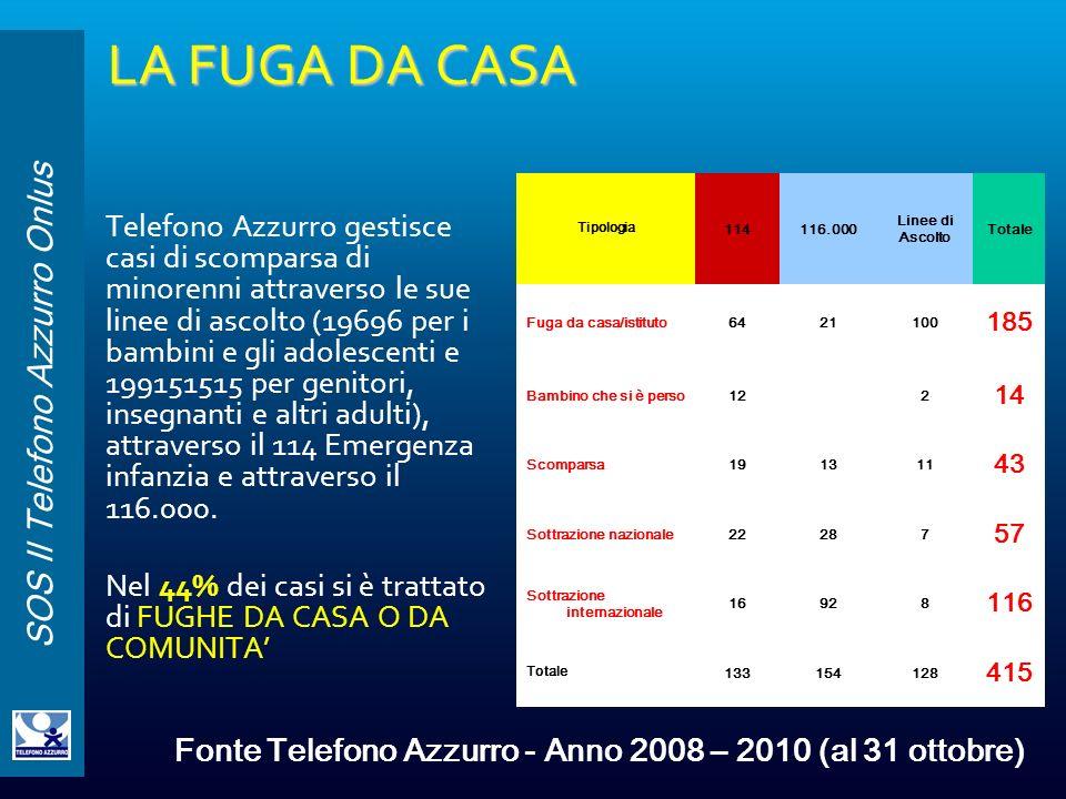 SOS Il Telefono Azzurro Onlus LA FUGA DA CASA Telefono Azzurro gestisce casi di scomparsa di minorenni attraverso le sue linee di ascolto (19696 per i