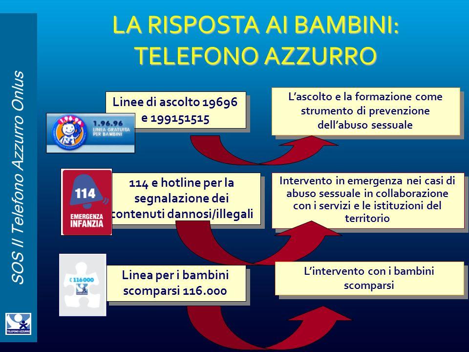 SOS Il Telefono Azzurro Onlus LA RISPOSTA AI BAMBINI: TELEFONO AZZURRO Linee di ascolto 19696 e 199151515 114 e hotline per la segnalazione dei conten