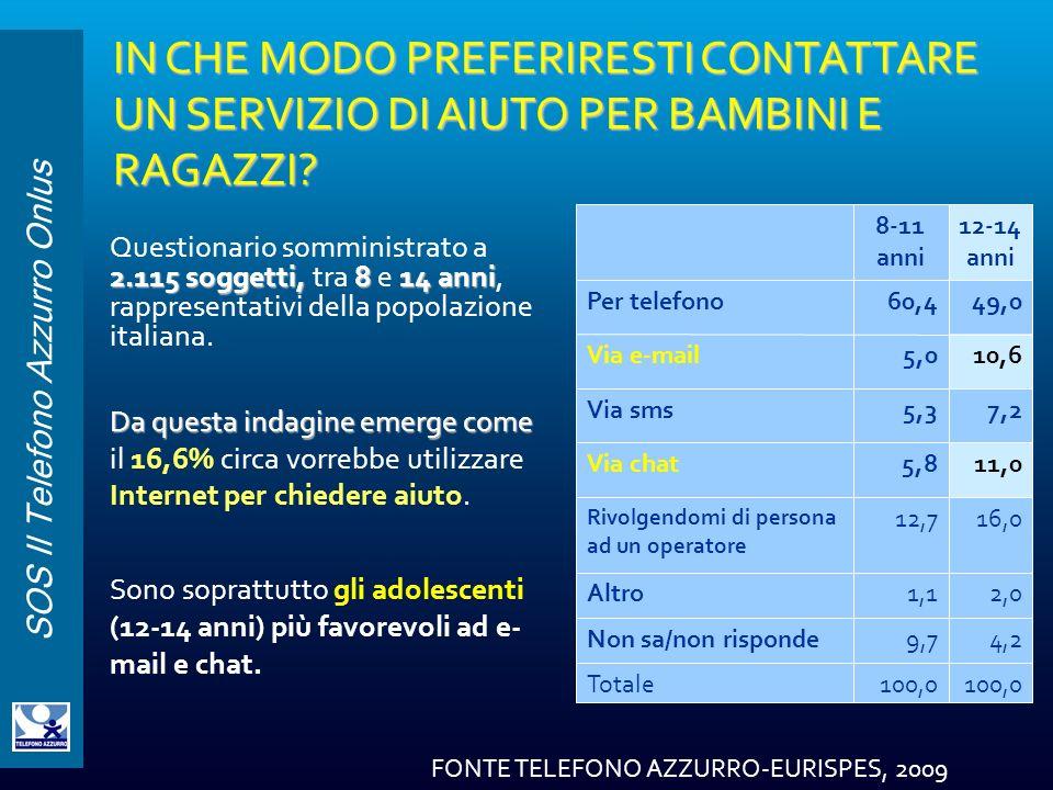SOS Il Telefono Azzurro Onlus IN CHE MODO PREFERIRESTI CONTATTARE UN SERVIZIO DI AIUTO PER BAMBINI E RAGAZZI? 2.115 soggetti, 8 14 anni Questionario s