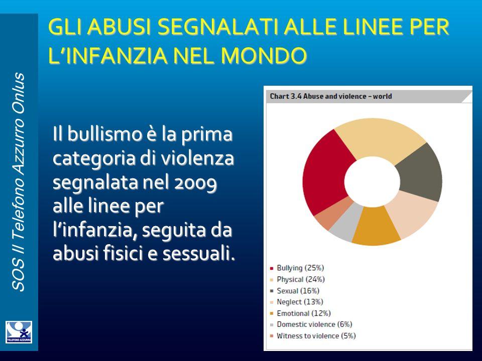 SOS Il Telefono Azzurro Onlus GLI ABUSI SEGNALATI ALLE LINEE PER LINFANZIA NEL MONDO Il bullismo è la prima categoria di violenza segnalata nel 2009 a