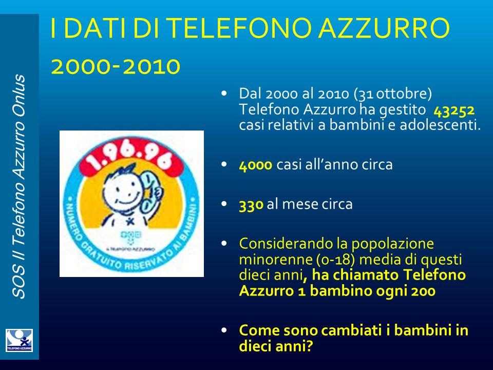 SOS Il Telefono Azzurro Onlus I DATI DI TELEFONO AZZURRO 2000-2010 Dal 2000 al 2010 (31 ottobre) Telefono Azzurro ha gestito 43252 casi relativi a bam