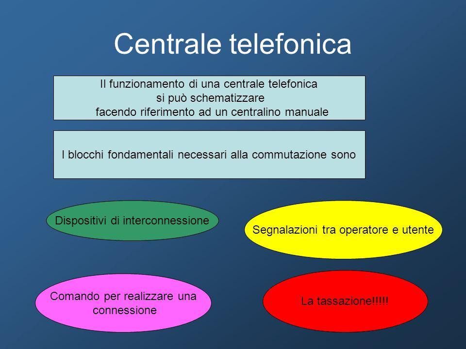 Centrale telefonica Il funzionamento di una centrale telefonica si può schematizzare facendo riferimento ad un centralino manuale I blocchi fondamenta