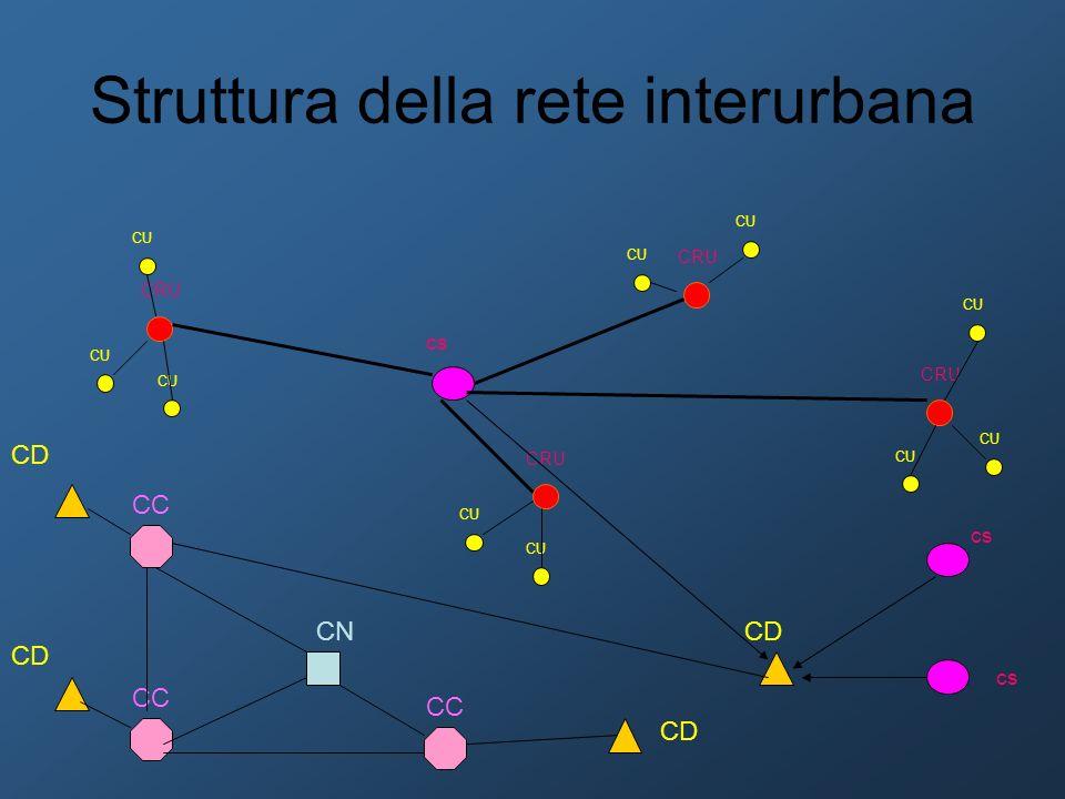 Struttura della rete interurbana CRU CU cs CD cs CC CD CN