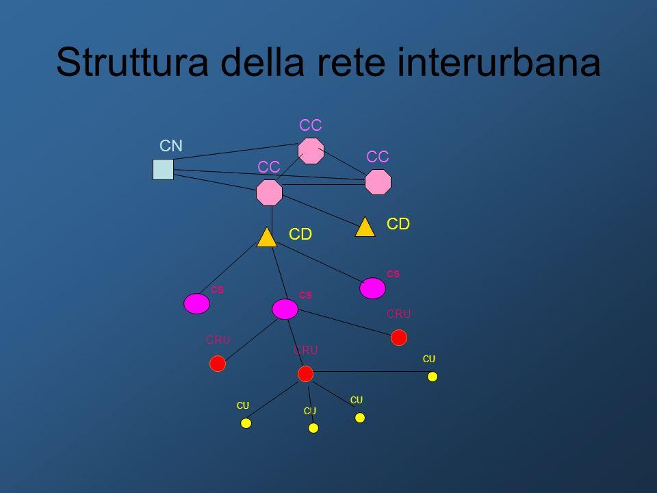 Struttura della rete interurbana CRU CU CRU cs CD CC CN