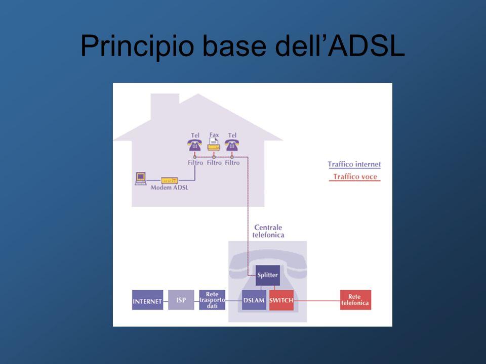 Principio base dellADSL