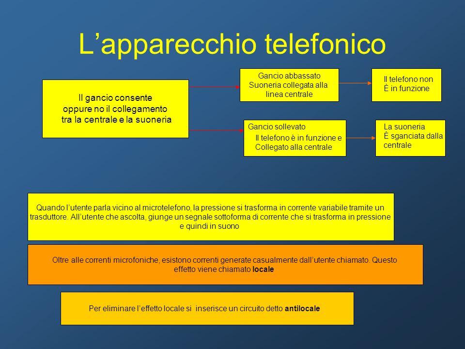 Lapparecchio telefonico Il gancio consente oppure no il collegamento tra la centrale e la suoneria Gancio abbassato Suoneria collegata alla linea cent